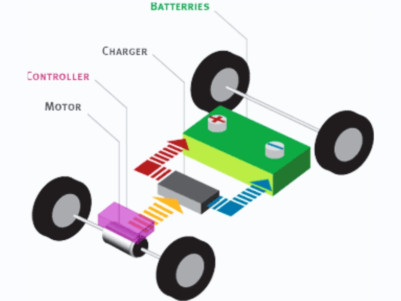 How Kids Electric Cars Work And What Drives A Ride On Car